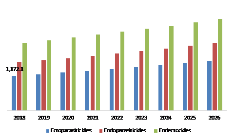 Animal Parasiticide Market, by Product Type