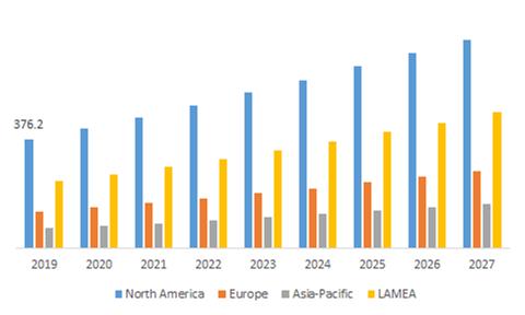 Digital Banking Market by Region
