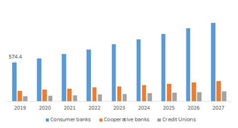 Digital Banking Market by Type