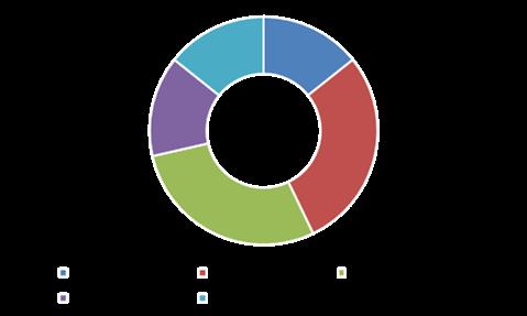 Key Participants in Digital Banking Market