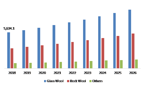 Mineral wool market, by type